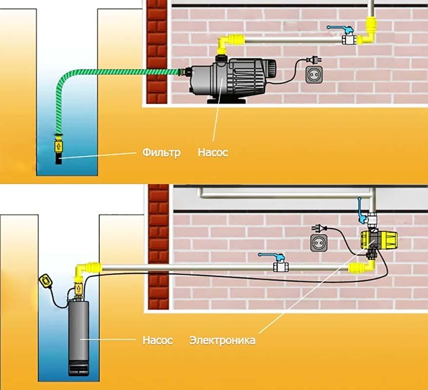 Как сделать водопровод частного дома из колодца 282